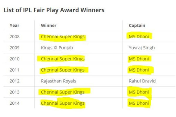 Most Fair Play in IPL- Facts About CSK