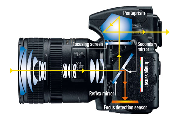 How does a DSLR work in Hindi