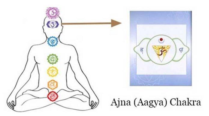 agya chakra in hindi