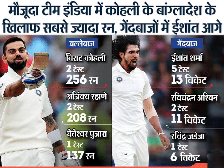 ndia vs bangladesh ind vs ban test series head to head records batting bowling states