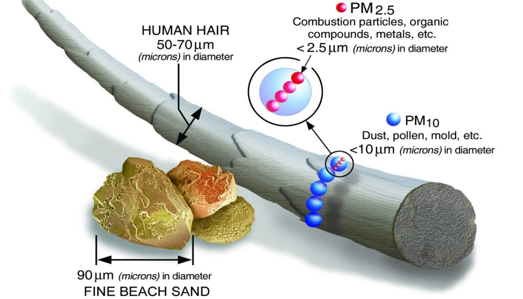 PM-SIZES - Air Pollution Prevention